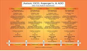 Autism Vs Adhd Chart Autism Spectrum Menu Articles About Autism Aspergers