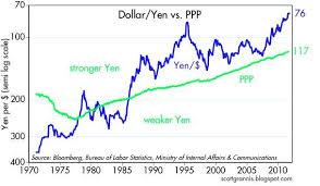 Dollar Appreciation Chart Yens New High Vs Dollar Oh My Seeking Alpha