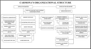 Csu Organizational Chart Organizational Chart