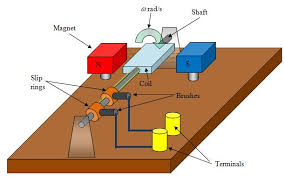 alternating current generator diagram. the diagram above is a simple alternating current generator. it consists of coil n turns, radius r and length l spinning in magnetic field flux generator _