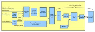 wifi transmitter and receiver block diagram wifi block diagram of hdtv receiver block auto wiring diagram database on wifi transmitter and receiver block