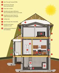 Through The Wall Heating And Cooling Units Calculating Cooling Loads Greenbuildingadvisorcom