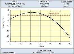 22 Rifle Velocity Chart Air Rifle Ballistics