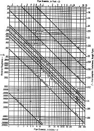 Pipe Surface Roughness Chart New Developments In Surface Roughness Measurements