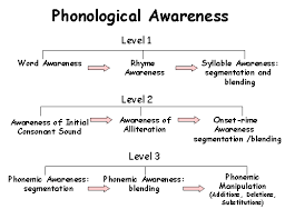 Phonological Awareness Chart Speech Language Therapy