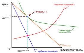 Реферат Типы несовершенной конкуренции и их сравнительный анализ  рисунок 7 Абстрактная модель монополистической конкуренции в краткосрочном периоде