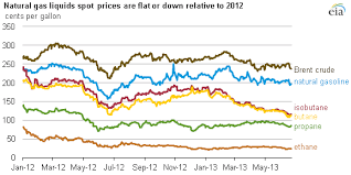 2012 Gas Prices Chart Natural Gas Liquids Prices Trend Down Since The Start Of