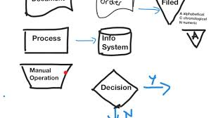 Basic Flowcharting For Auditors Documenting Systems Of Internal Control