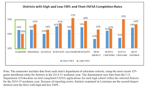 The Fafsa Divide Getting More Low Income Students To Apply