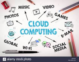Chart On Cloud Computing Cloud Computing Technology Abstract Concept Chart With