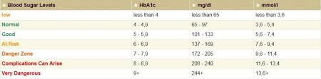 Blood Sugar Test Results Chart Blood Sugar Level Chart And Diabetes Information Disabled World