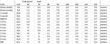 Pga Swing Speed Chart Carry Distance Vs Swing Speed Chart Mattitours