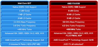 Amd V Intel Processor Comparison Chart Best Processor And