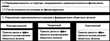 Дипломная работа Оборотные средства предприятия и эффективность  Анализ оборотных активов предприятия в предшествующем периоде