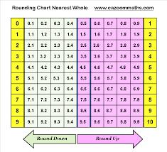 Rounding Chart To Nearest Whole Math Worksheets Math