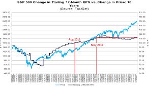 Stock Market Warning Siren Is Blaring Wolf Street