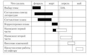 Планирование с помощью полосовых диаграмм Управление проектами Полосовая диаграмма для написания курсовой работы