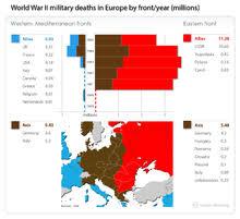 Battle Of The Bulge Casualties Chart European Theatre Of World War Ii Wikipedia