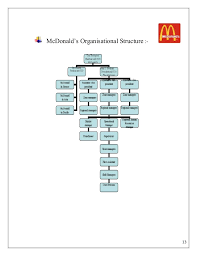 59 Judicious Tesco Hierarchy Chart