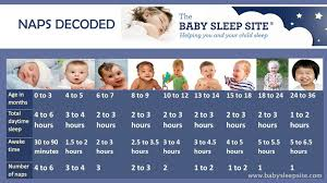 Baby Nap Chart Learn How Long Baby Should Nap And How Many
