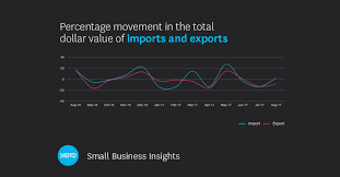 Imports Business Trading Overseas Small Business Insights