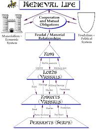 Flow Chart Of Medieval Period One In A Series Of Diagrammatic Representations Of Feudal