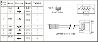 db9 to rj45 pinout diagrams images rj45 db9 pinout diagram further usb to serial db9 pinout wiring