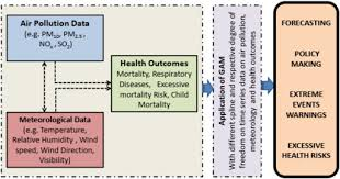 Health Pei Organizational Chart Generalized Additive Models Building Evidence Of Air