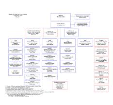 Youth Ministry Organizational Chart Ministry Organization Chart