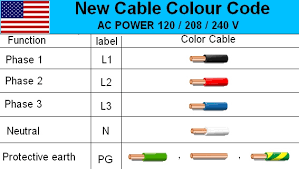 electrical cable wiring diagram color code house electrical Wiring Color Standards electrical usa cable color code wire diagram standard 3 phase electrical wiring color standards