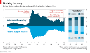 Federal Budget Chart 2016 Americas Treasury Ramps Up Borrowing To Finance The