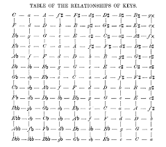Music Modulation Chart Table Of Key Relationships Thinking In Music