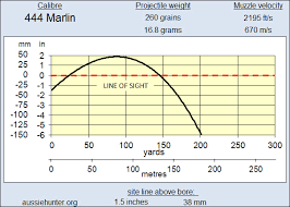 444 Marlin Vs 45 70 Ballistics Chart 444 Marlin Ballistics Download Gambar Wallpaper Terkini