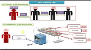 Chain Of Responsibility Design Pattern