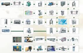 Ghee Processing Flow Chart Sap Tech Projects