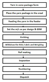 Flow Chart Of Knitting Flow Chart Of Knitting Ordnur