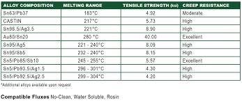 Solder Melting Temperature Chart High Melting Point Solder Alloys