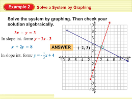 example 2 answer 2 3 solve a system by graphing solve the system
