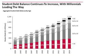 Student Loan Debt Chart 2015 Chart Of The Week Student Loan Debt Balances By Age Blog