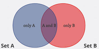 Venn Diagram Overlap Try Out Venn Diagrams For Easy Problem Solving Free
