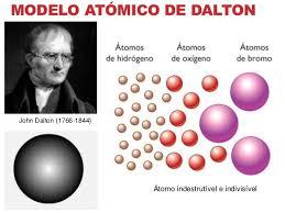 Resultado de imagen de Dalton y el átomo