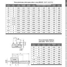 Npt Thread Chart Npt Nps Fittings Dimensions Sizes