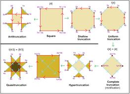 Truncated Solids Chart Truncation Geometry Wikipedia