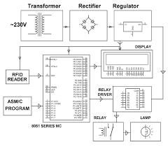 rfid tag block diagram the wiring diagram rfid tag block diagram vidim wiring diagram block diagram