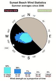Sunset Beach Oregon Tide Chart