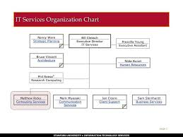 Ppt It Services Organization Chart Powerpoint Presentation