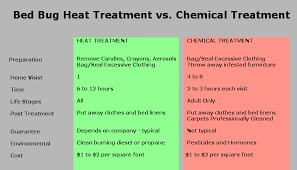 bed bugs heat or chemical treatment