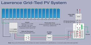 side by side solar home power magazine lawrence grid tied pv system schematic