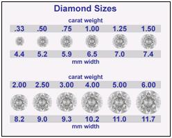 Diamond 4 C Chart 5 Cs Of Diamonds Vaughan S Jewelers Wilson Nc Jewelry