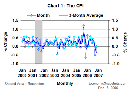 Monthly Cpi Chart Economic Snapshots The November Cpi Still On A Slowing